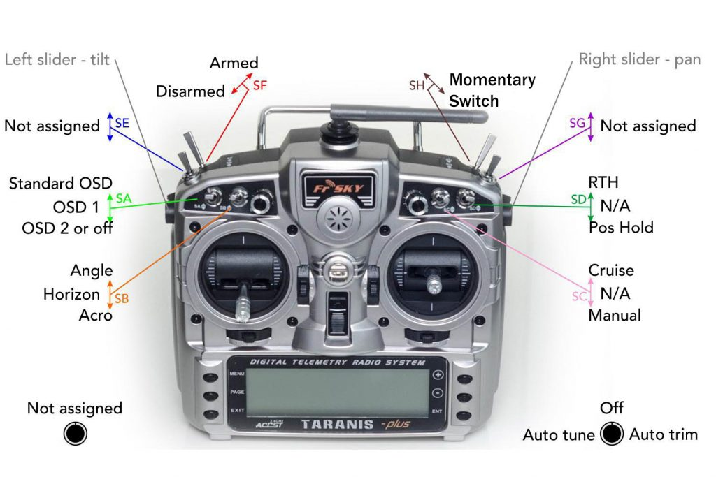 FrSky Taranis X9D-Plus, showing the switch layout for the INAV FWG OpenTX Model.