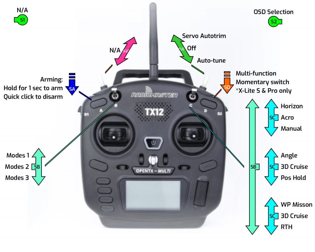 INAV Fixed Wing Group - Lite OpenTX model - RadioMaster TX12 switch layout